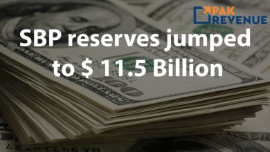 Photo of SBP reserves jumped to $ 11.5 Billion