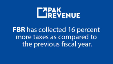 Photo of FBR has collected 16 percent more taxes as compared to the previous fiscal year.